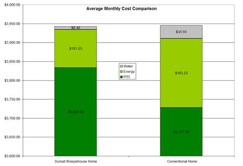Monatliche Kosten by Green Costs Less Current Financial Crisis Provides Growth