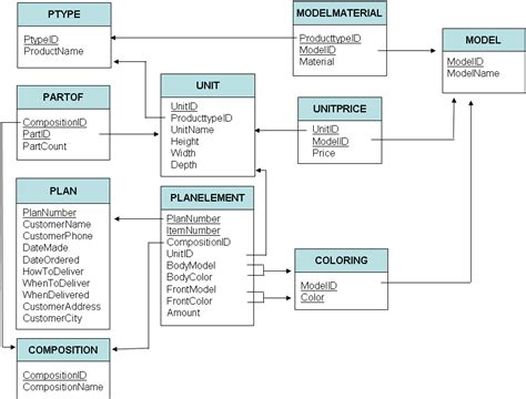 Introduction to databases, SQL training database h07