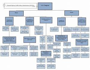 Federal Government Hierarchy Chart Congressional Process Us Department Of Transportation