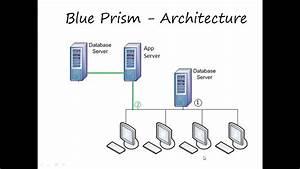 Blue Prism Demo