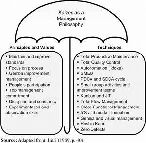 Kaizen As An Umbrella Term For Management Philosophy