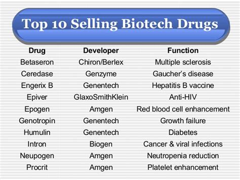Product of modern biotechnology