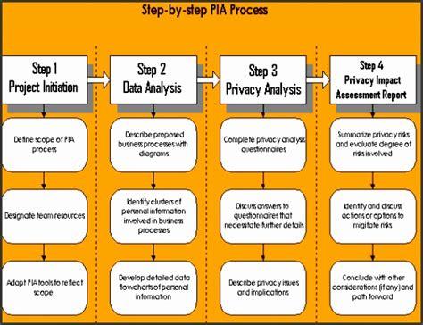 business process impact analysis template