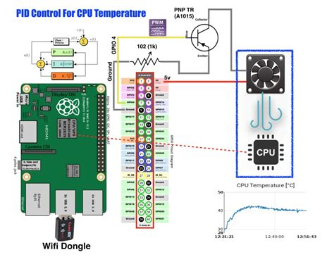 raspberry pi pc fan controller library node red
