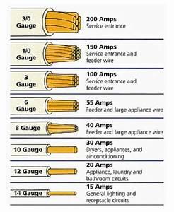 50 Amp Wire Gauge Chart