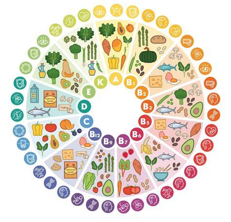 glucose cuisine ou en trouver les vitamines dans nos aliments naturopathe bordeaux