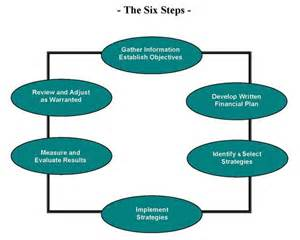 Financial Planning Process Steps