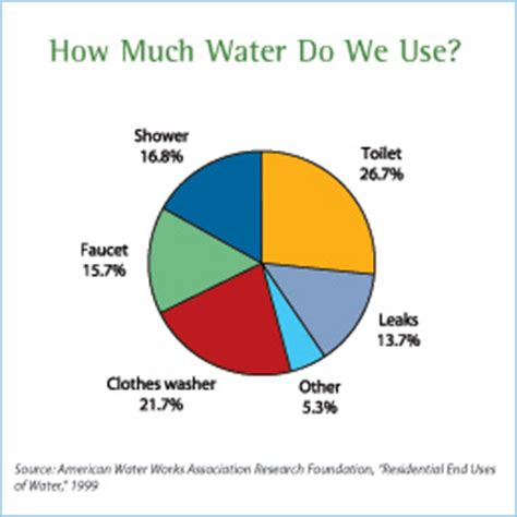 How Much Water Does A Shower Use Per Minute Conserve Water Follow These Easy Guidelines