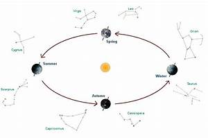 Astropages