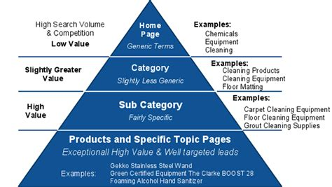 Search Engine Marketing Strategies by Seo Strategy Albany Search Engine Marketing