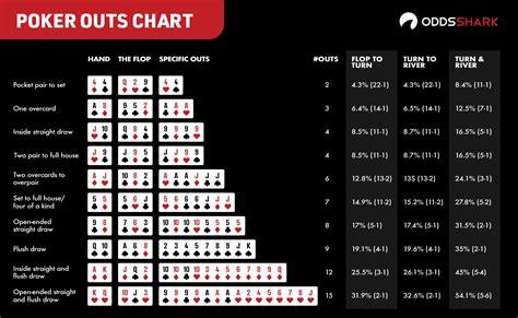 Poker Hands Odds & Outs for Texas Hold'em | Odds Shark