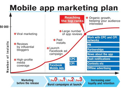 Marketing Program by Marketing Your New Mobile App Smart Insights