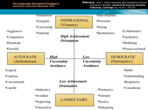 leadership styles autocratic democratic  laissez faire