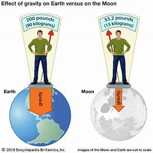 gravity - Kids | Britannica Kids | Homework Help