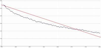 Weight Loss Graph Line Pastaqueen Larger Represents