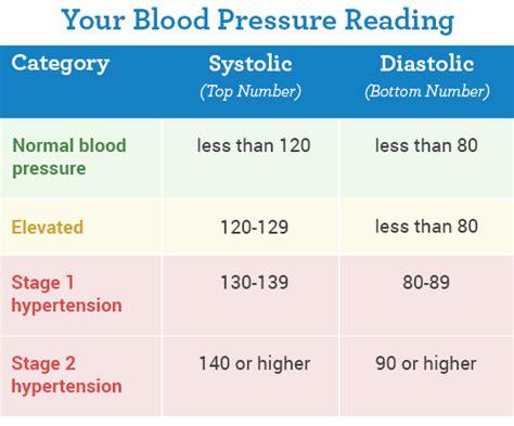 ideal blood pressure diabetes readings cholesterol