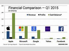 Apple's revenue, profits and cash top Google, Microsoft