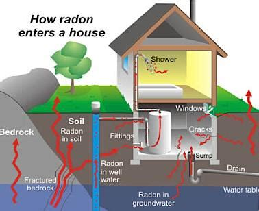 how is radon gas formed what is radon lyudmila leissler