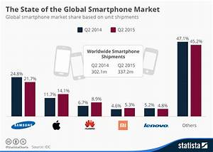 Chart The State Of The Global Smartphone Market Statista