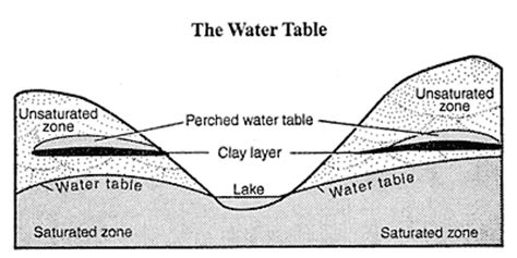 how deep is the water table where i live r05 water table