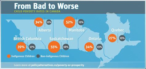infographic  bad  worse child poverty rates