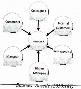 figure111 360 degree feedback system download With 360diagram 360 degree feedback