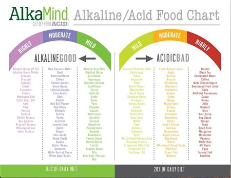 alkaline acid food chart       carb high alkaline diet  june