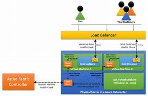 Azure Virtual Machine Architecture