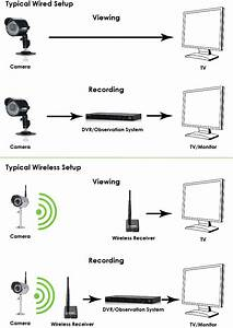 Digital Wireless Cameras  Frequently Asked Questions