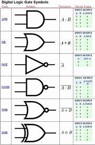 Logic Gates Symbols