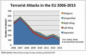 Terrorism in Europe has actually decreased | Global Risk ...