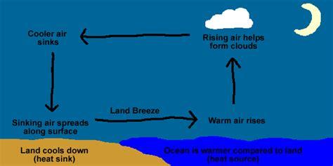 Sea Breezes Land