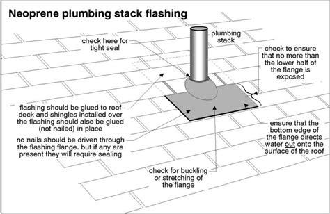 Plumbing Vent Or Stack Flashings