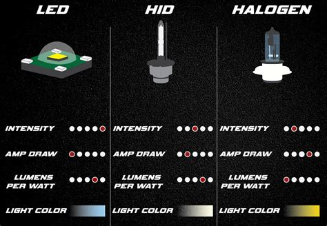 Led Vs Halogen Lights by Led Vs Halogen Light Brighter Decoratingspecial