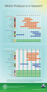 Fruit And Vegetable Identification Guide