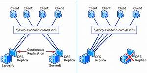 What Is Frs   Remote File Systems