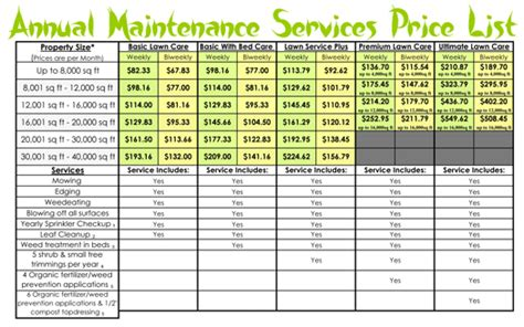 lawn maintenance price lists monster landscapes