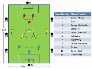 Defensive Football Positions Diagram  Defensive  Free