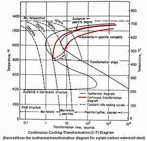 Cct Diagram