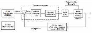 Block Diagram For Controlling The Flow Of Drying Air