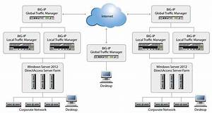 F5 And Windows Server 2012 Directaccess  Remote Access Services