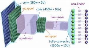Convolutional Neural Networks  U00b7 Artificial Inteligence