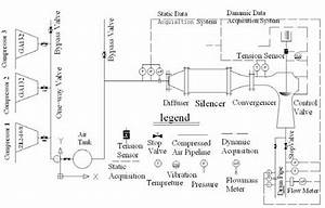 Schematic Diagram Of Control Valve Test System Test System