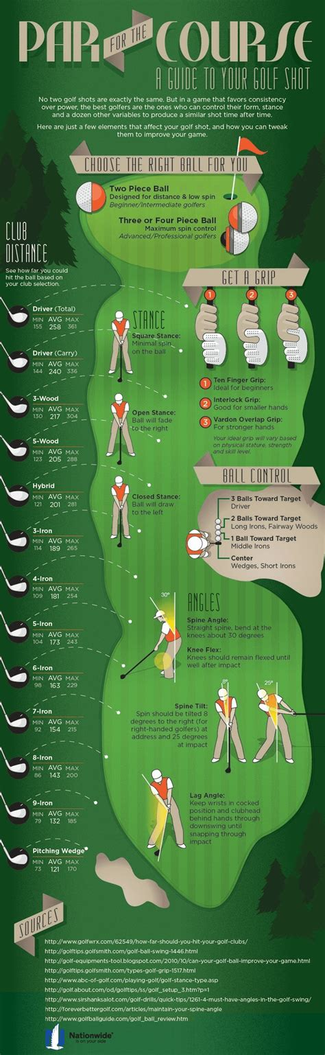 Learn Golf Swing by Learn Golf Club Distances Improve Your Golf Swing Golf