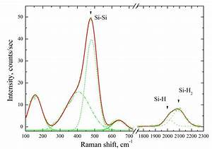 Typical Raman Spectrum Of A