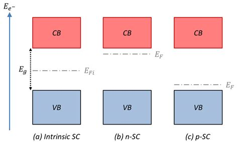 For a semiconductor, the fermi energy is extracted out of the requirements of charge neutrality, and the density of states in the conduction and valence bands. 7: Illustrated scheme showing the Fermi level position within the band... | Download Scientific ...
