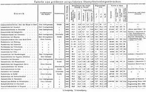 Beton Mischverhältnis Tabelle : betonbr cken 2 ~ A.2002-acura-tl-radio.info Haus und Dekorationen
