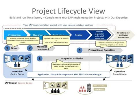 asap full form in sap sap full life cycle implementation