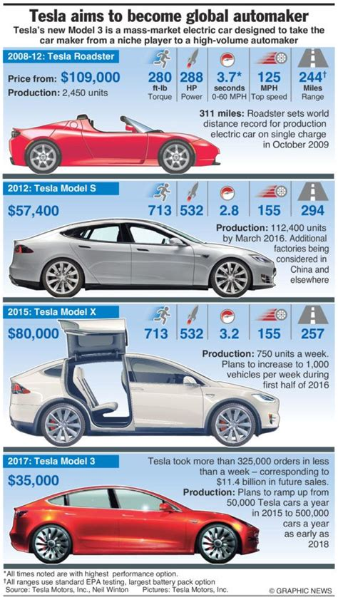 tesla cars   infographics tesla electric car