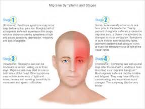 Migraine Headache Relief: Migraine and all headaches natural solution Migraine